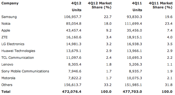 Gartner: Worldwide Mobile Phone Sales to End Users by Vendor in 4Q12 (Thousands of Units)