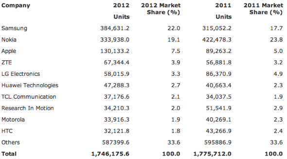 Gartner: Worldwide Mobile Phone Sales to End Users by Vendor in 2012 (Thousands of Units)