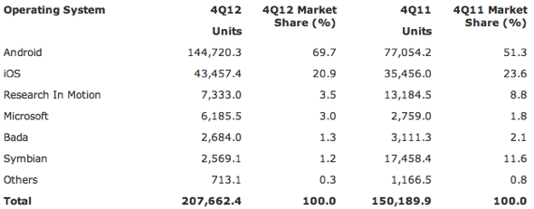 Gartner: Worldwide Smartphone Sales to End Users by Operating System in 4Q12 (Thousands of Units)
